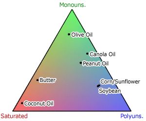 cooking oils classification