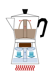 Fig. 8 - The Italian Moka